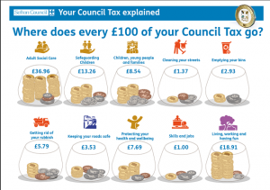 Picture to explain where your council tax is spent