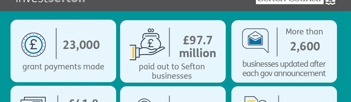 Sefton businesses supported with £97.7 million in grant payments throughout pandemic