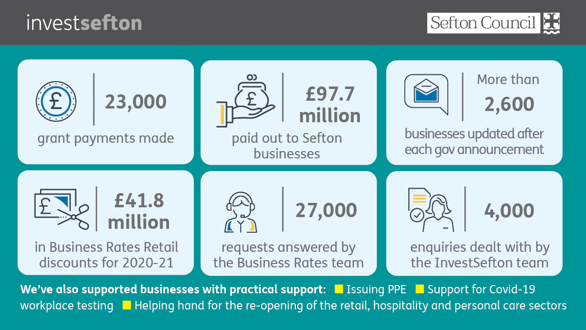 A snapshot of statistics of the support offered to businesses since the pandemic began