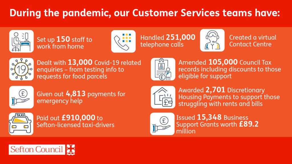 Graphic showing the statistics of people helped by the Council's customer services teams over the pandemic